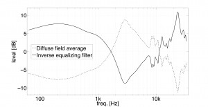 Diffuse field average and its inverse used for diffuse field equalization. Note that the original recordings are high-pass filtered with a cutoff frequency of 70 Hz.